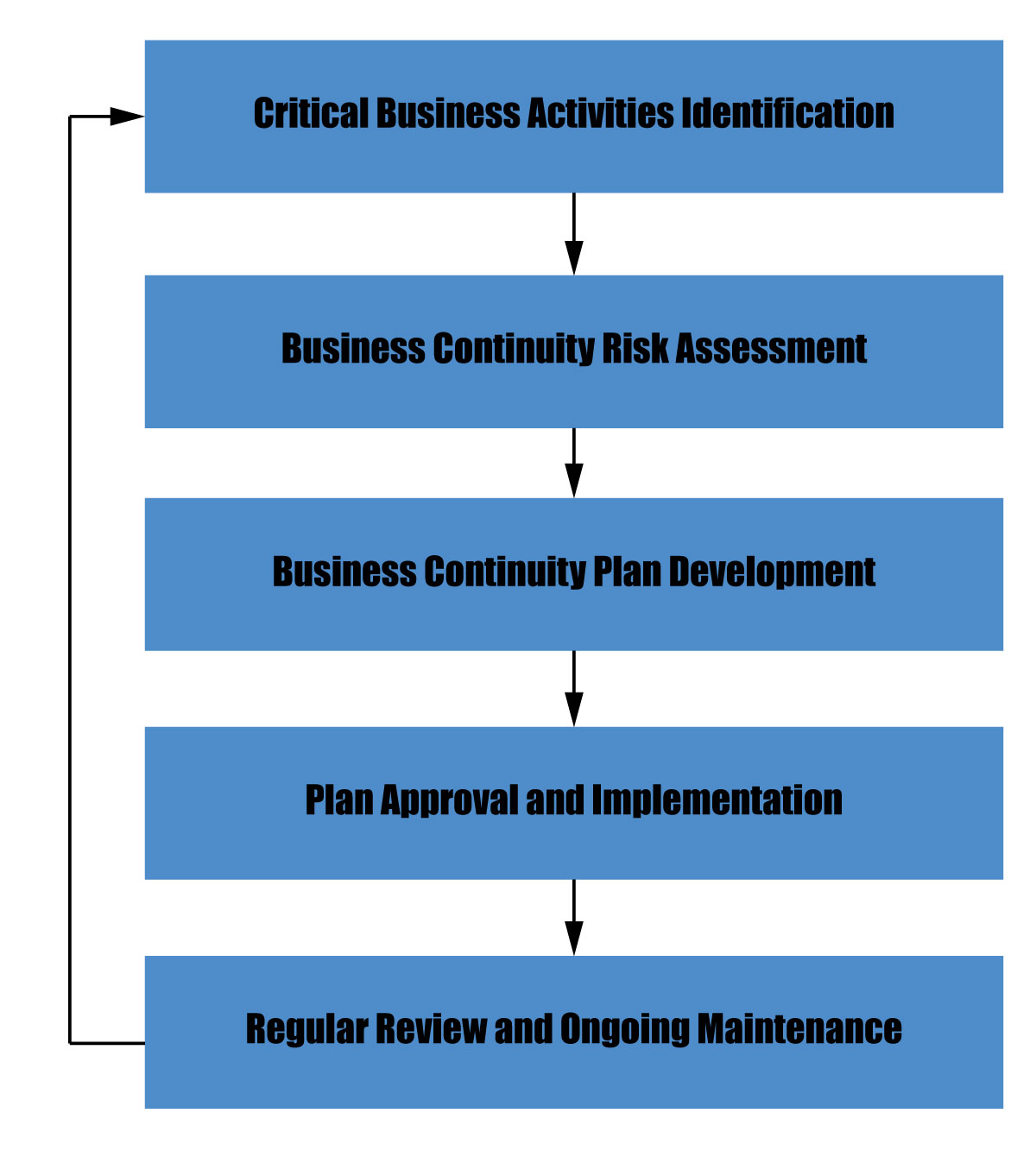 Major Processes of Business Continuity Planning